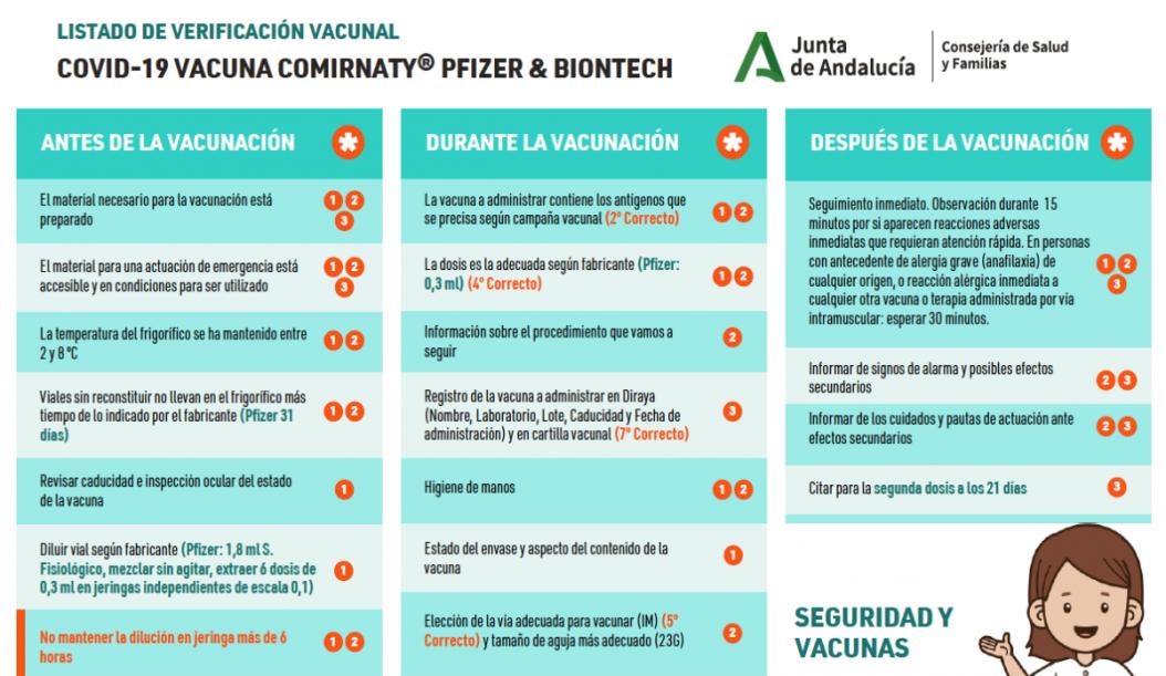 6) Listado_verificacion_vacunal_COVID-19_vacuna_Pfizer_Comirnaty