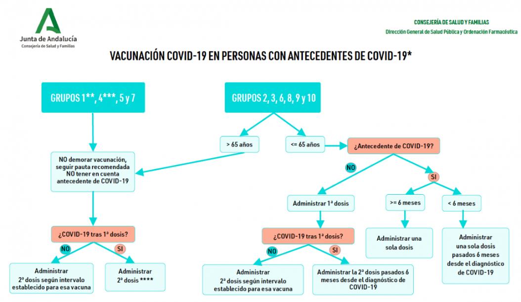 9) Vacunacion_covid-19_en_personas_con_antecedentes_de_covid-19