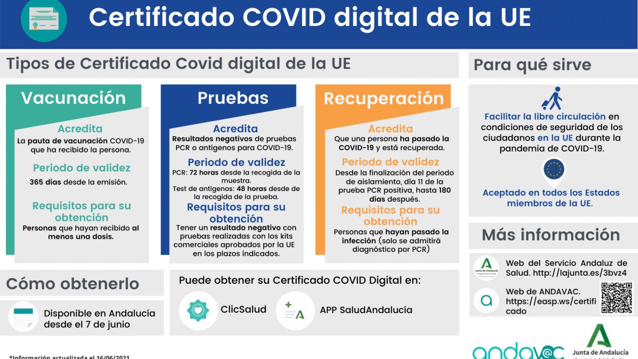 Certificado COVID digital de la Unión Europea