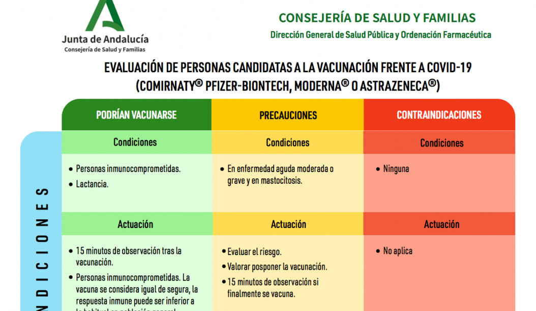 Evaluación de personas candidatas a la vacunación frente a COVID-19 (Comirnaty® Pfizer-BioNTech, Moderna® o AstraZeneca®)2