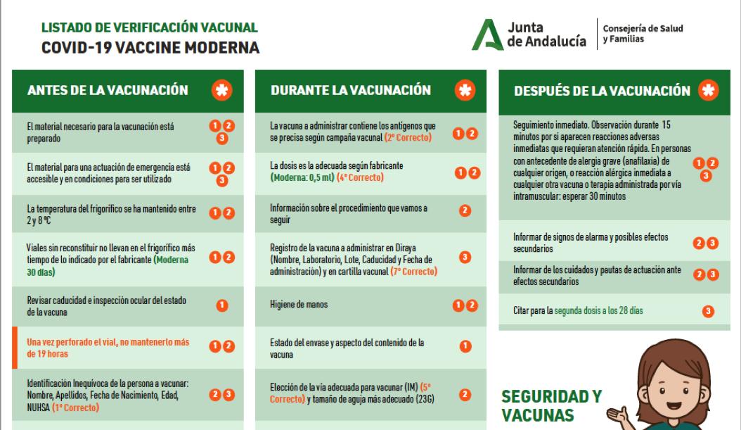 Listado-de-verificación-vacunal-COVID-19-vaccine-Moderna