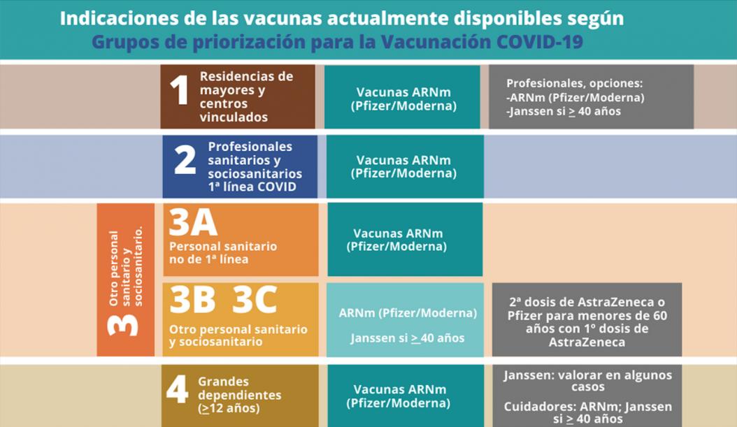 grupos-priorizacion-vacunacion-COVID-19-portada-150721