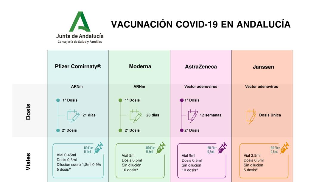 Vacunación COVID-19 en Andalucía