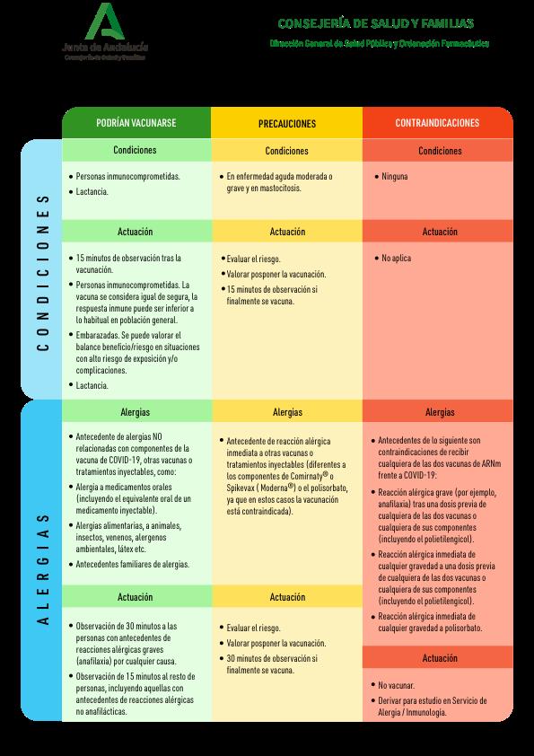 Evaluación de personas candidatas a la vacunación frente a COVID-19 (Comirnaty® Pfizer-BioNTech, Spikevax (Moderna®) o AstraZeneca®)
