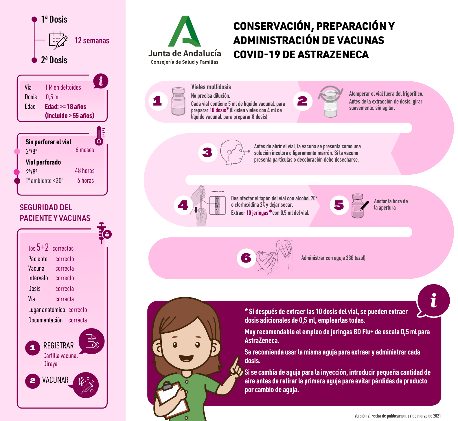 Conservación, preparación y administración de vacunas COVID-19 de AstraZeneca