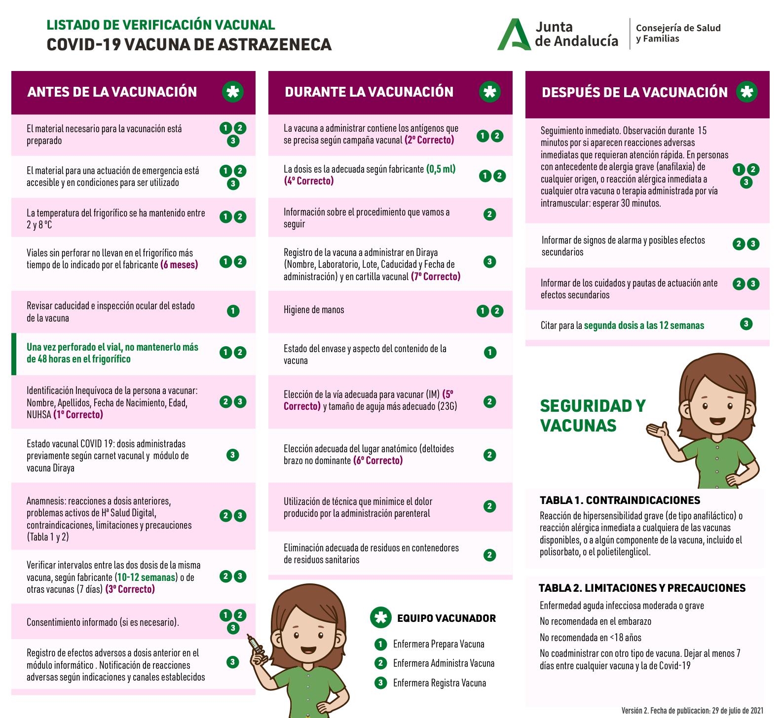 Listado de verificación vacunal COVID-19 vacuna de AstraZeneca