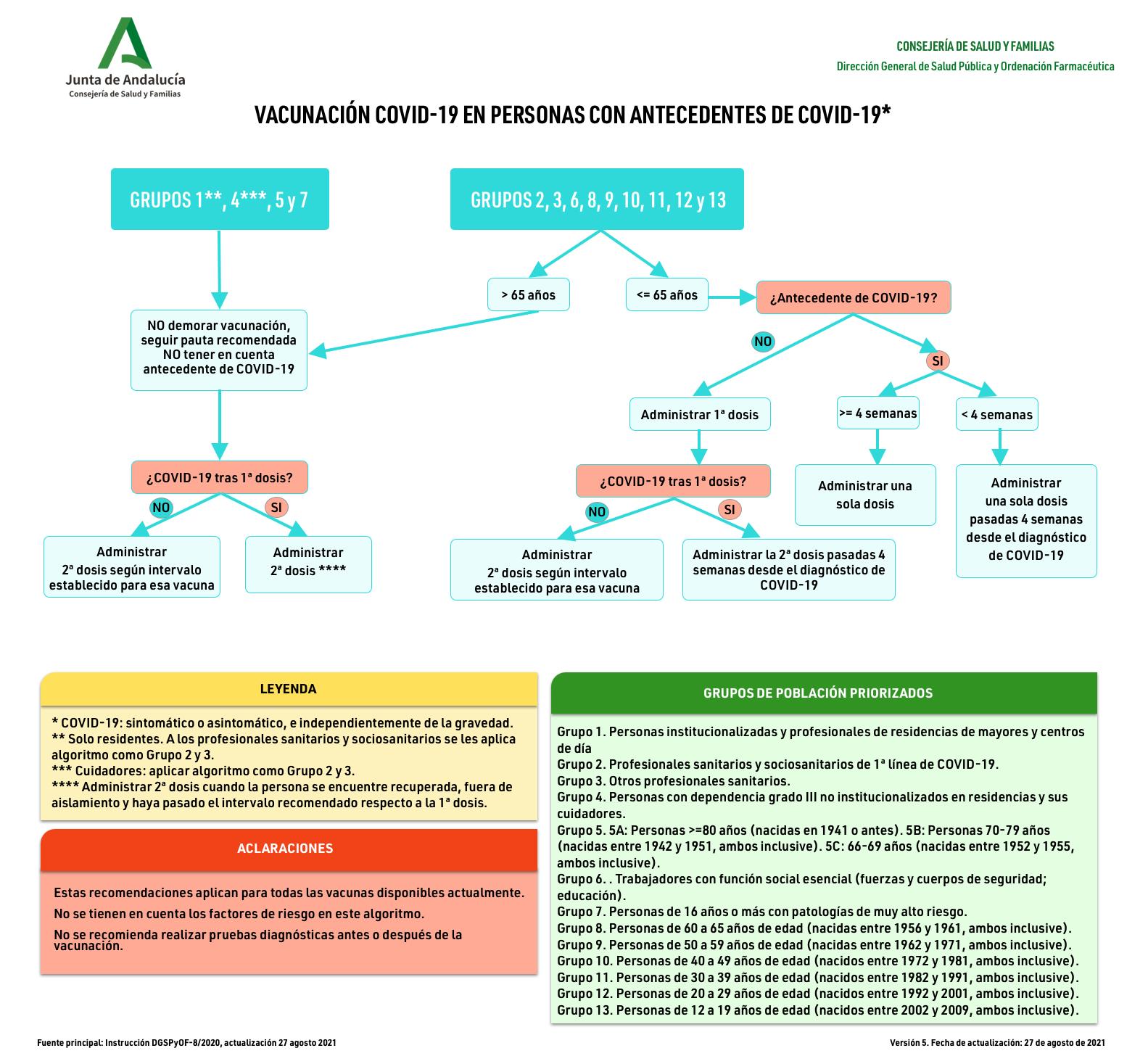 Vacunación COVID-19 en personas con antecedentes de COVID-19