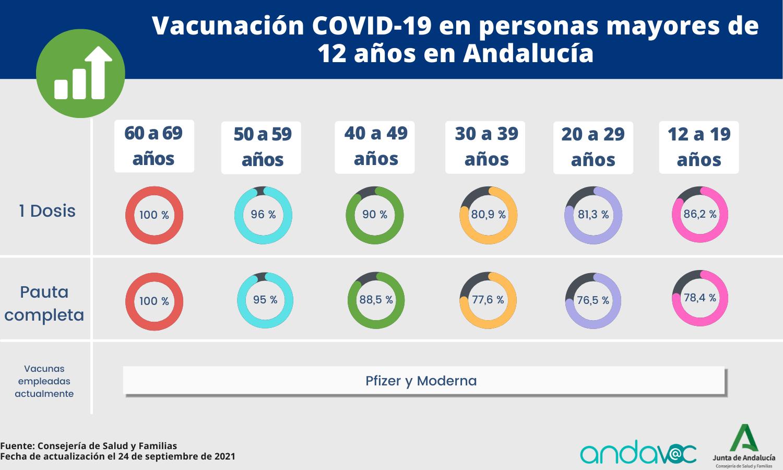Vacunación COVID-19 personas mayores 12 años