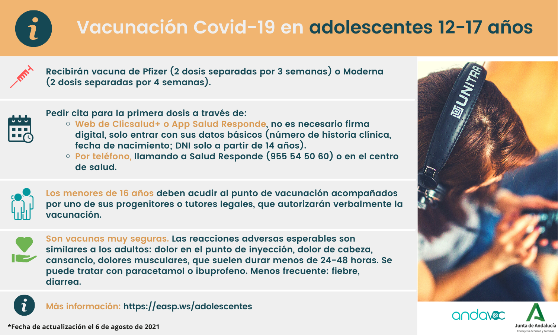 Vacunación Covid-19 adolescentes 12-17 años