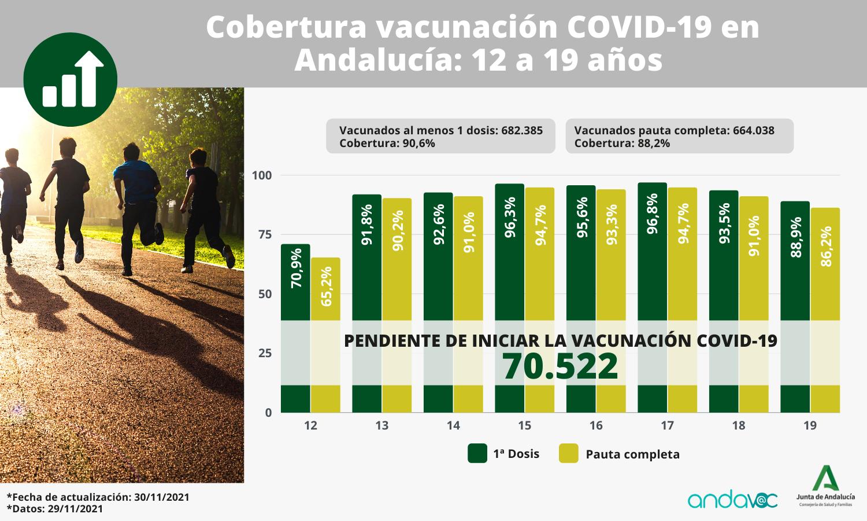 Cobertura vacunación COVID-19 – 12 a 19 años