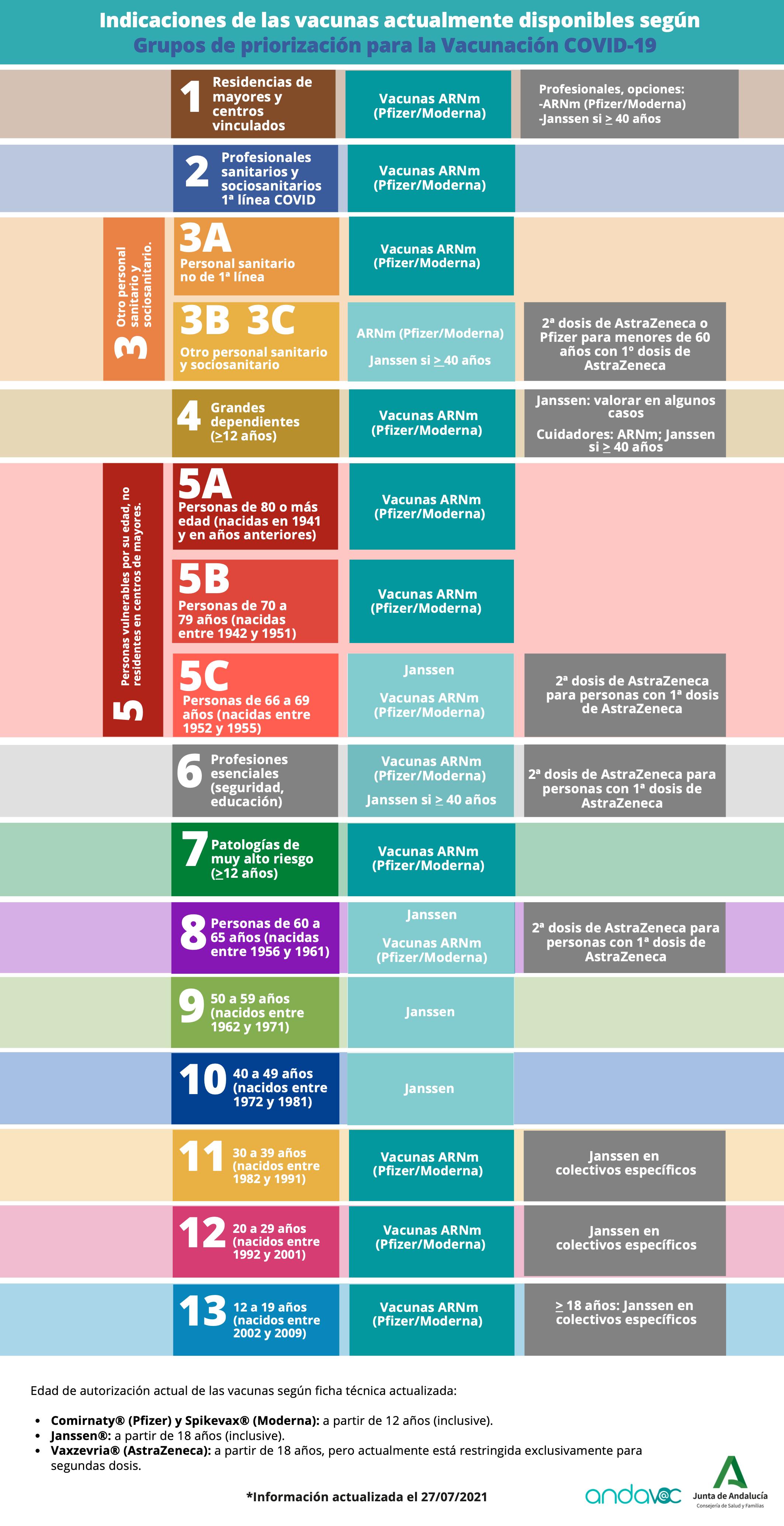 Grupos de priorización para la vacunación COVID-19