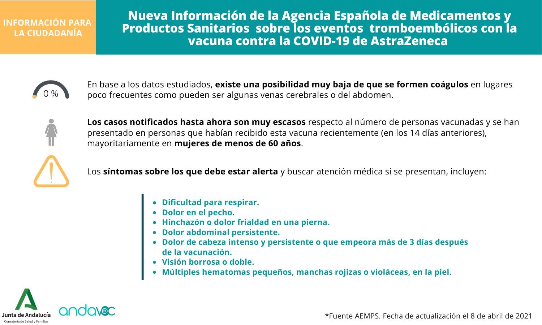 Actualización información trombos vacuna AstraZeneca