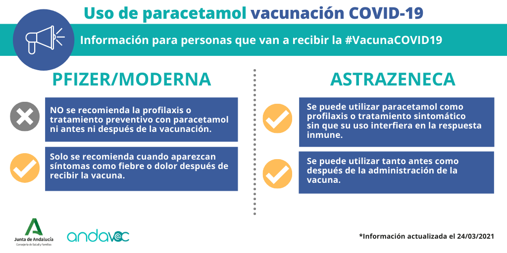 Uso paracetamol vacunación COVID-19